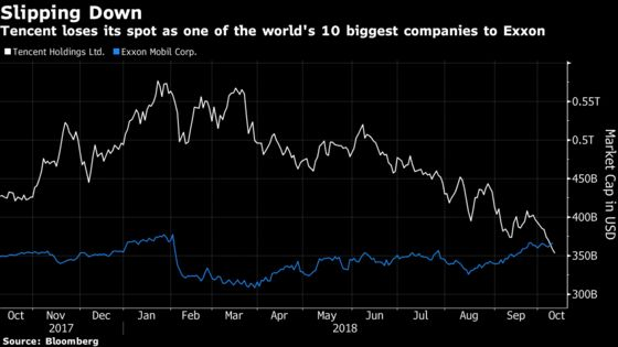 Tencent Is No Longer One of the World's 10 Biggest Companies
