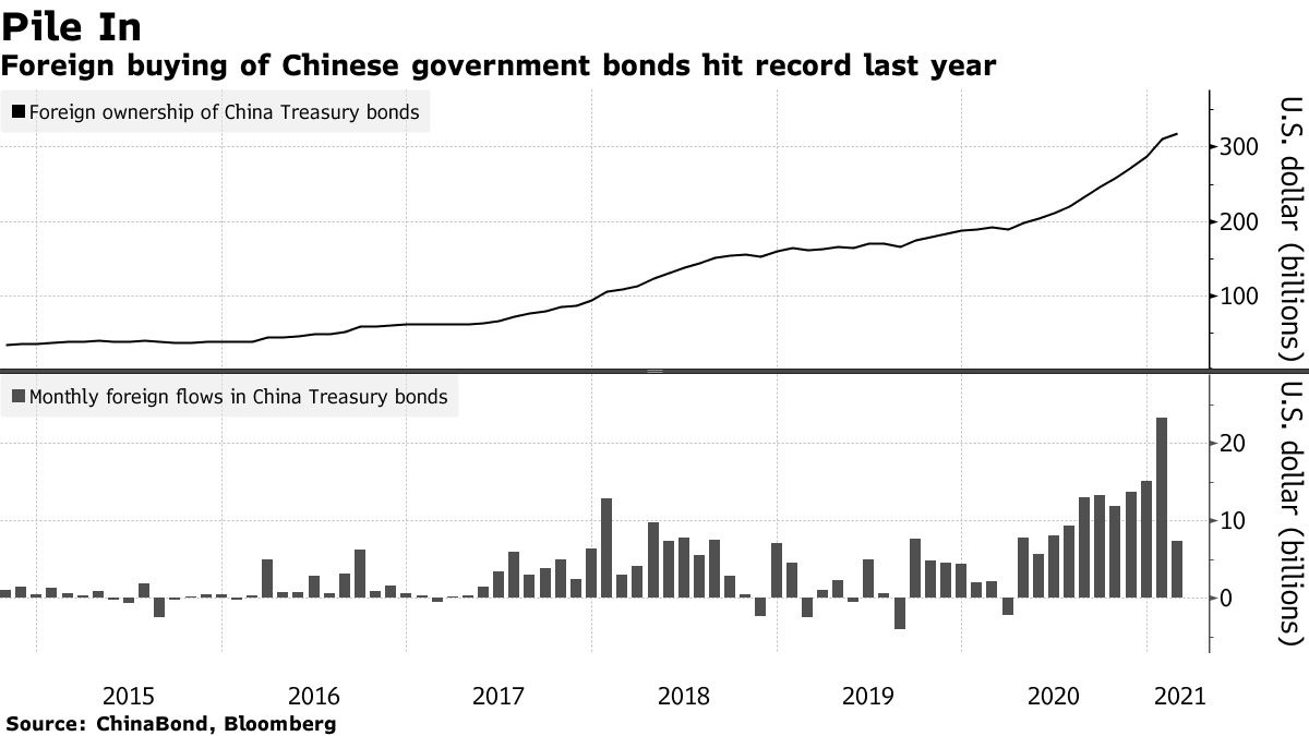 Foreign buying of Chinese government bonds hit record last year