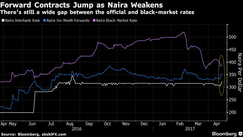 Nigeria Has Suffered From A Dearth Of Foreign Exchange After The Price Oil Its Main Source Revenue Collapsed 2017