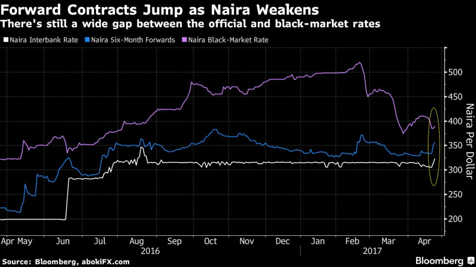 Forward Contracts Jump As Naira Weakens