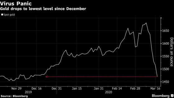 Gold Extends Losses as Virus Panic Spurs Investors to Sell