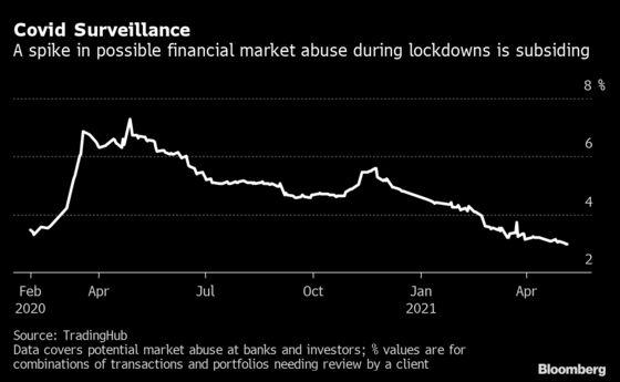 Banks' Market Abuse Risks Are Ebbing After Pandemic Spike