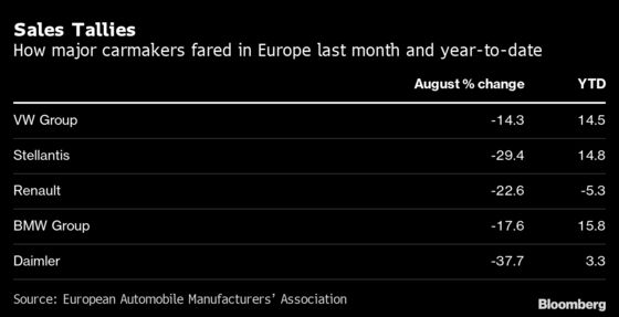 Europe's Uninspiring Car Sales Turn Ugly Amid Chip Crunch