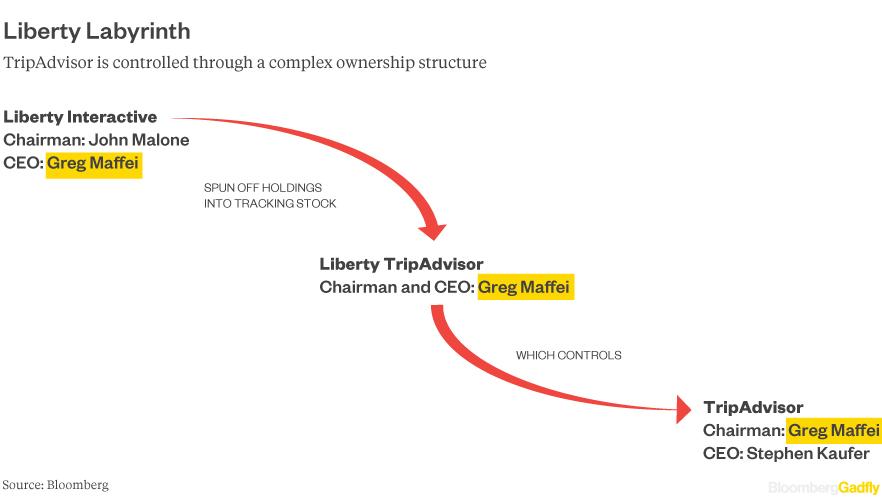 Liberty Tripadvisor structure