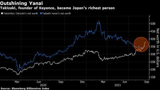 Japan's Richest Person Builds $38 Billion Automation Fortune