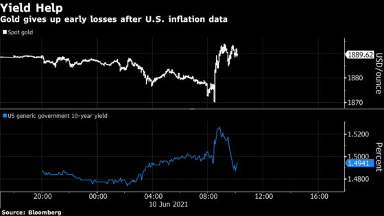 Gold Erases Losses After U.S. Inflation Data, ECB Decision