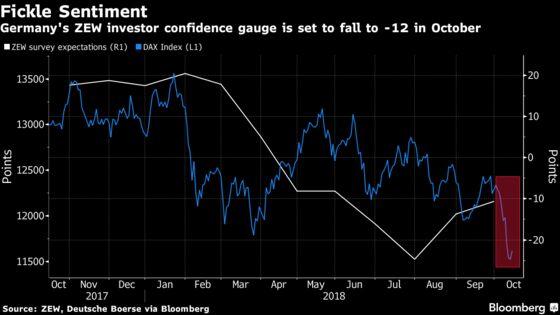 German Investor Confidence Set to Slide Mirroring Stocks
