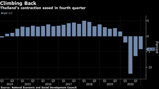 Thai Economy Signals Recovery on Stimulus, Local Demand