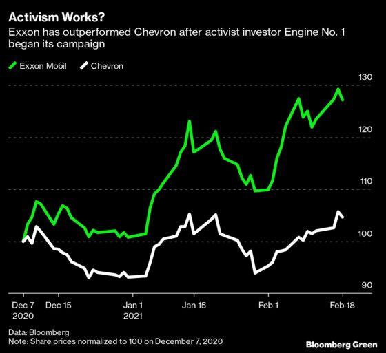 Exxon Pushed for Net-Zero Goal by ActivistShareholder