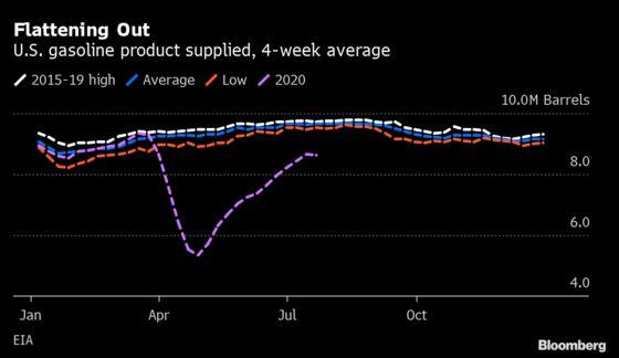 Gasoline's Demand Rebound Fades at Height of U.S. Driving Season