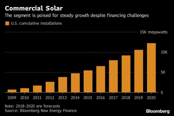 Solar Matchmaker Pairing Lenders With Commercial Developers