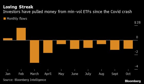 Traders Ditch Defensive Quant ETFs as 2020 Turmoil Drags On