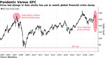 Image result for When Pondering How Much Worse, Asia Stock Traders Think 2008 pandemic vs gfc