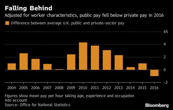 U.K. Government Workers Get 2% Pay Rise