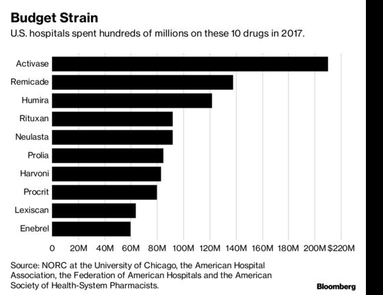 Rising Drug Prices Said to Strain Hospitals, Force Budget Cuts