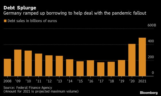 Germany Trims Planned Debt Sales as Pandemic Impact Recedes