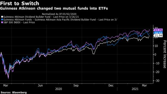 History Made as First Mutual Fund Converts Into an ETF