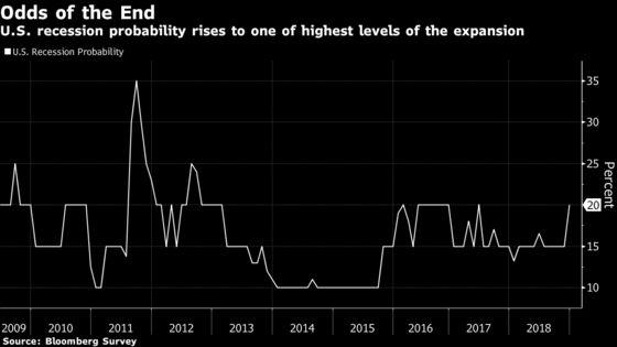 Deutsche Bank Sees Danger of U.S. Recession as Soon as This Year