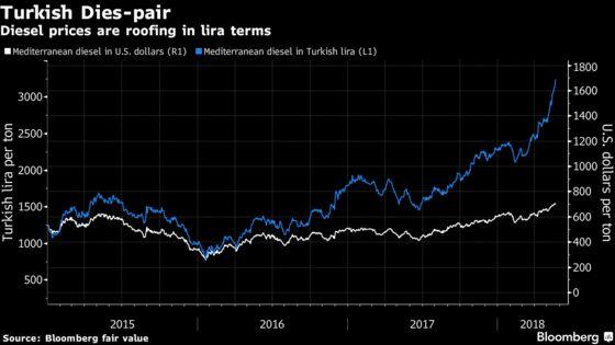 Turkey Gets Soaring Diesel Bill as Lira Slump Lifts Fuel's Price