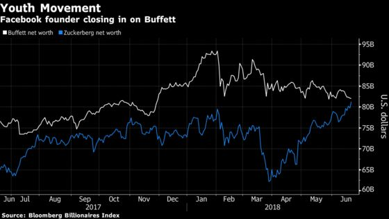 Zuckerberg on Cusp of Topping Buffett With Facebook at $200