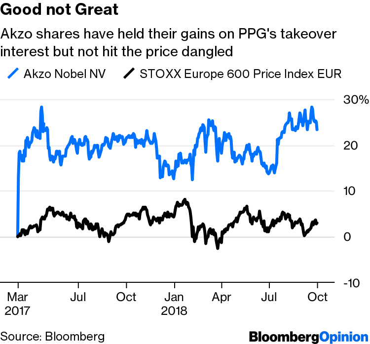Dulux Paint-Maker Akzo Nobel a Takeover Target? - Bloomberg