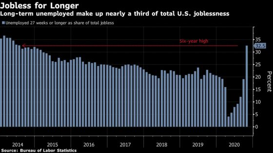 U.S. Labor Market Extends Gains, Jobless Rate Declines to 6.9%