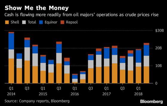 Big Oil's Cash-Flow Surge Leaves Investors Wanting More