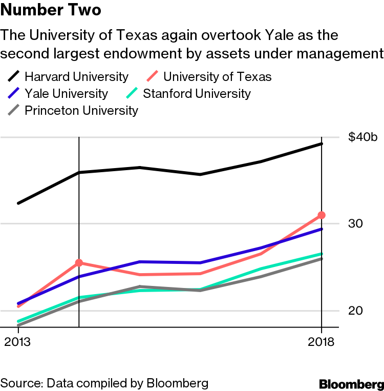 Texas Endowment at $31 Billion Passes Yale With Oil's Help