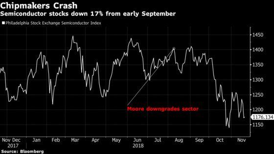 'Still Too Much Optimism'in Semi Stocks, Morgan Stanley Says