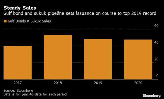 Citigroup Sees Asset Sales Boosting $47 Billion Gulf Debt Binge