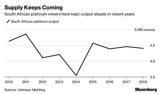 Top Platinum Mines Keep Digging Even as Price at Decade Low