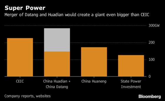 China's Datang, Huadian Await Final Merger Approval