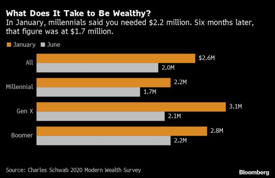 Americans Now Say They Need Less Money to Feel Rich