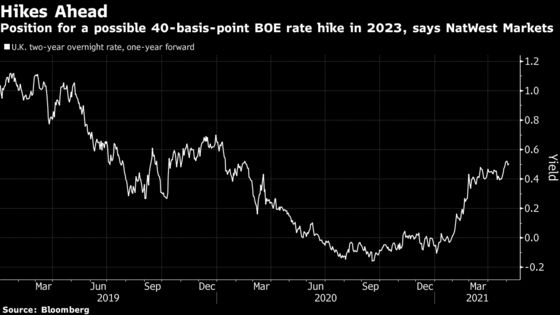 U.K. Rates Markets Start Mapping Path to Higher Borrowing Costs