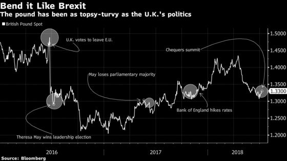 Why Isn't the Pound Moving on Davis's Resignation?