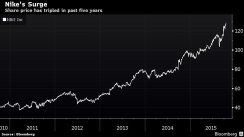 Share price has tripled in past five years