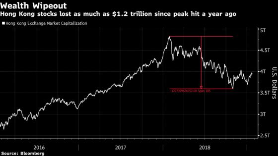 Hong Kong Stock Rally Looks in Healthy Shape One Year After Peak