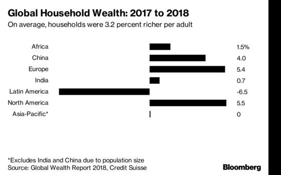 China Is Set to Keep Minting New Millionaires Faster Than U.S.