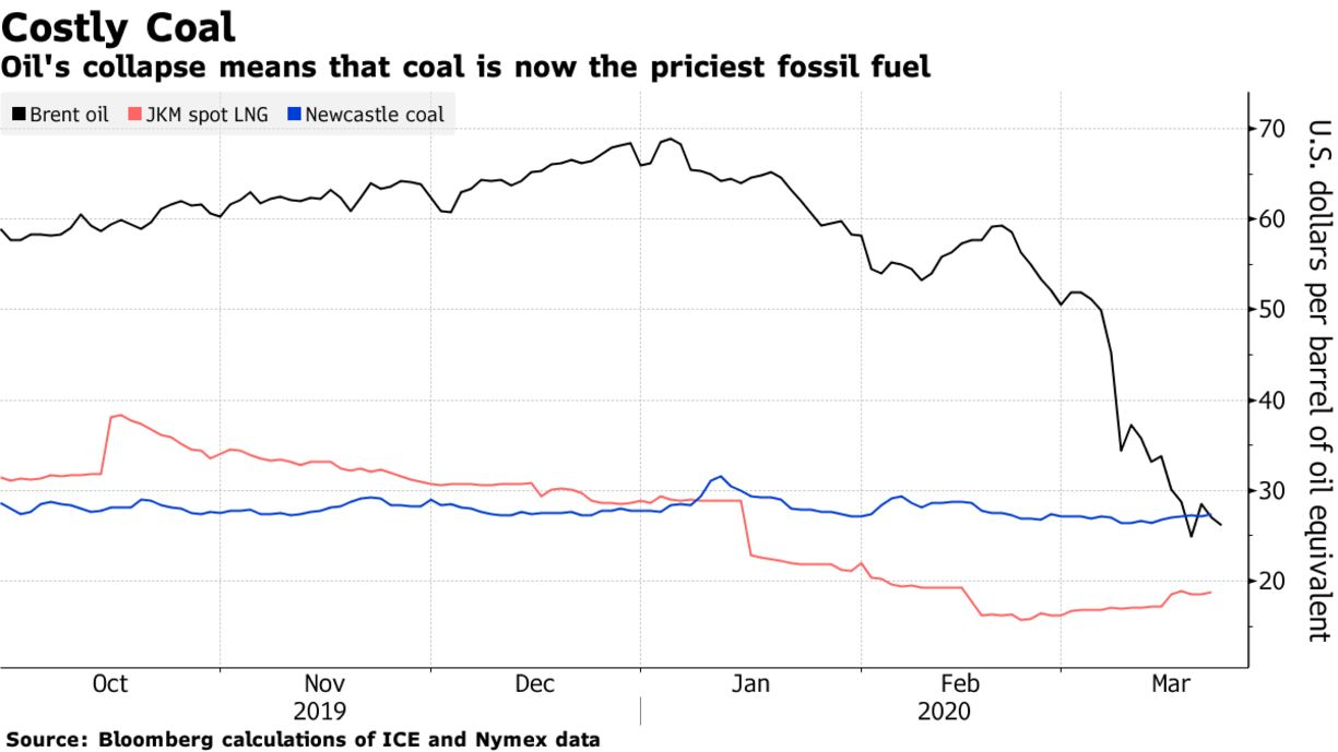Oil's collapse means that coal is now the priciest fossil fuel