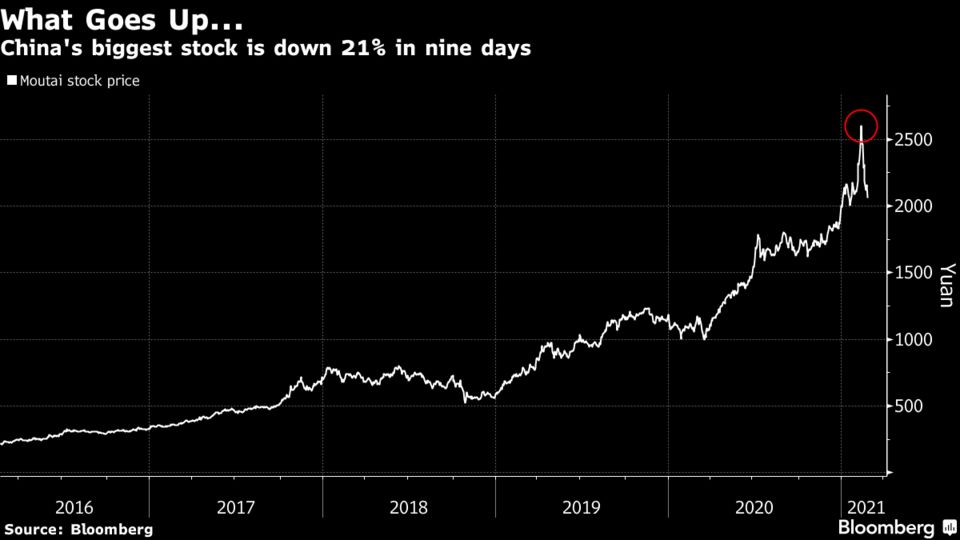 China's biggest stock is down 21% in nine days