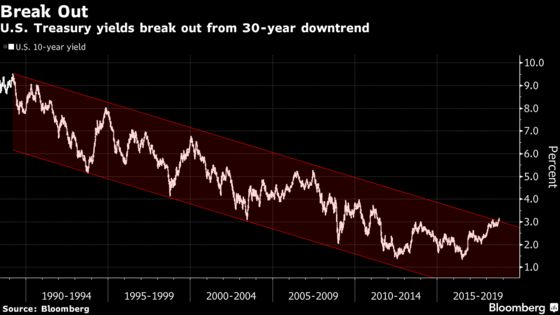 Bond Bears Popping Champagne Say U.S. Yields Have Room to Rise