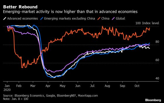 Emerging Markets Recovery Overtakes Advanced Economies