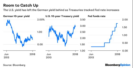 Hedge Funds Are Loving the FOMO in Frankfurt