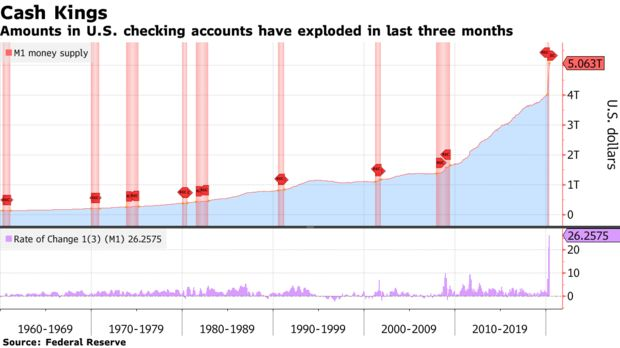 Amounts in U.S. checking accounts have exploded in last three months
