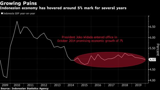 Indonesia's Growth Slows to 4-Year Low, Adding to Rate-Cut Calls