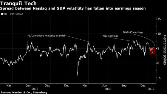 VolatilityReturns to Normal and Signals Thatthe New Year Rally Has Legs