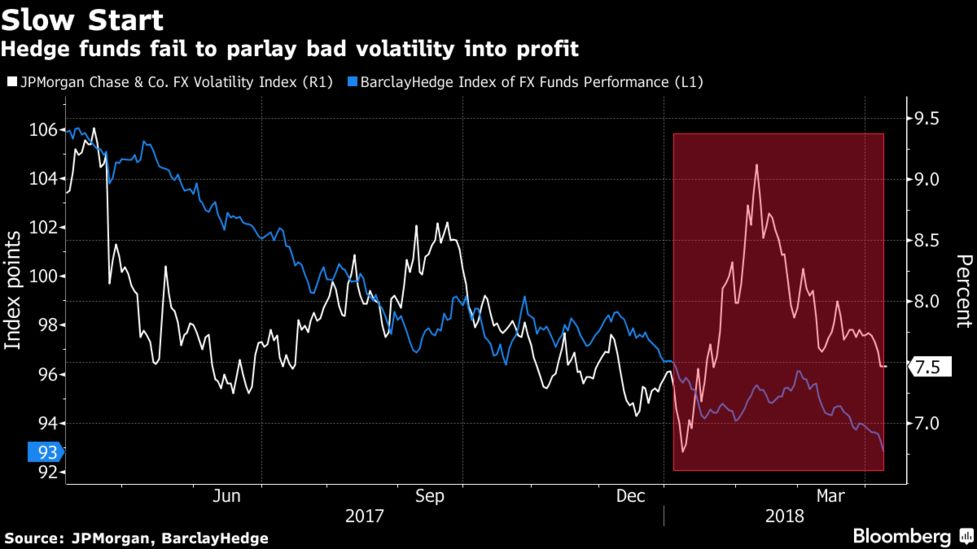 A Jpmorgan Chase Co Gauge Of Three Month Implied Option Volatility In Global Foreign Exchange Rates Has Averaged Just 7 87 Percent This Year