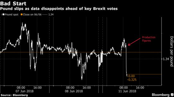 Pound Starts Tumultuous Week on Back Foot After `Awful' Data