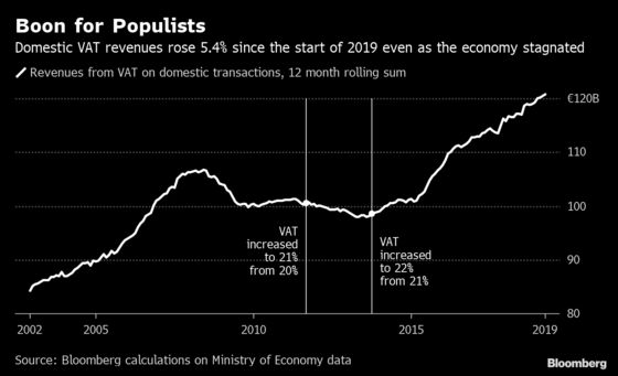 Italy's Revenue Is Booming Amid a Budget Spat With the EU