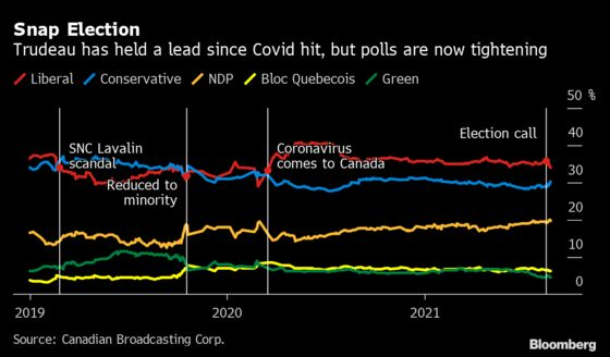 Trudeau Off to Rocky Start in Canada's Snap Election Campaign